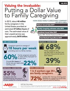 Putting a Dollar Value to Family Caregiving: aarp.org/valuing