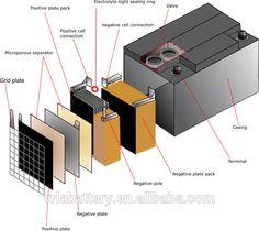 Sustentabilidade Energética Solar Termosolar e Eólica : Bateria Estacionária 50Amp 12V