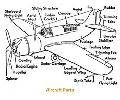 CEO AeroSoft Corp: Airplane Parts and Functions Facts on ...