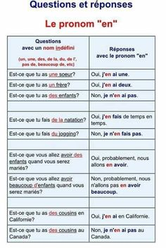 French grammar - The pronoun 'en' Basic French Words, French Phrases, How To Speak French, Learn French, French Language Lessons, French Language Learning, Learn A New Language, French Lessons, French Flashcards