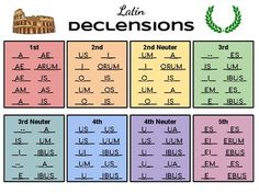 One page reference printout of all Latin noun declension endings. Perfect for beginning and intermediate Latin students. Latin Language Learning, Teaching Latin, Learning Languages Tips, Teaching History, Teaching Spanish, Teaching French, Conjugation Chart, Teaching Nouns, Latin Grammar