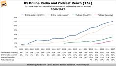 of Americans aged 12 and older this year report listening to online radio on a monthly basis, and of those listeners listen on a weekly basis.