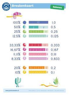 Rekenen met breuken wordt met deze breukenkaart een stuk gemakkelijker. Op deze breukenkaart zie je in een oogopslag de relaties tussen de breuken, procenten en kommagetallen. Download de breukenkaart en gebruik hem als visuele ondersteuning thuis of in de klas. Erg handig om inzicht te krijgen in breuken en het rekenen met de breuken.