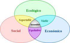 D'economía Blog: Factor tierra