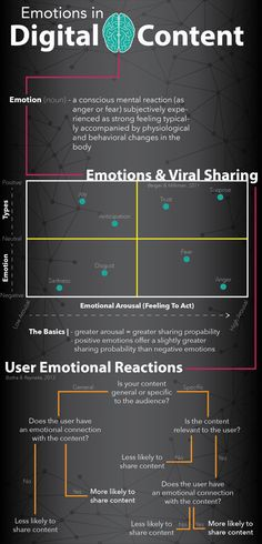 How Emotional Should Your Content Be? Pt. 1 (Infographic)
