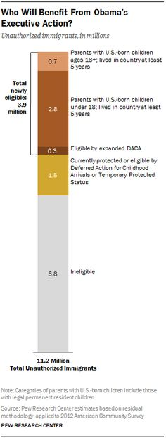 Those from Mexico will benefit most from Obama's executive action | Pew Research Center
