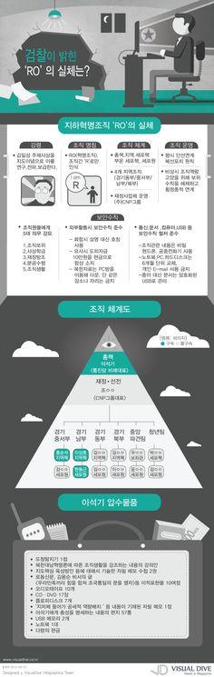 """[인포그래픽] 내란음모 'RO' 실체는? #rebellion / #Infographic"""" ⓒ 비주얼다이브 무단 복사·전재·재배포 금지"""
