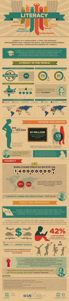 #Literacy in the world #infographic