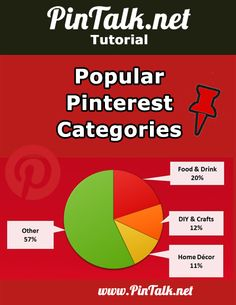 Popular Pinterest Categories.  According to data* released in May 2014, a study of 50k Pinterest users the most popular categories on Pinterest are respective, food & drink, do-it-yourself (DIY) and crafts, and finally, home décor.  http://pintalk.net/popular-pinterest-categories/ via @pintalk
