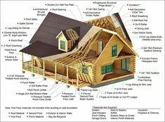 Log Home Kits, Log Cabin Kits, Small Cabin Plans, Small Log Cabin, Tiny Log Cabins, Cabins And Cottages, Timber Cabin, Timber Frame Homes, Faux Cabin Walls