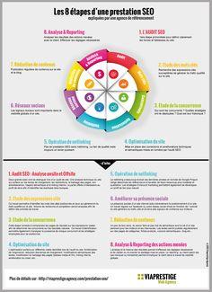 Semrush, un outil tout en un pour le marketing et SEO. Inbound Marketing, Business Marketing, Content Marketing, Online Marketing, Internet Marketing, Digital Marketing, Marketing Automation, Marketing Communications, Event Marketing