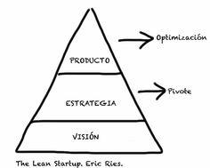El método Lean Startup: crear-medir-aprender ;-)