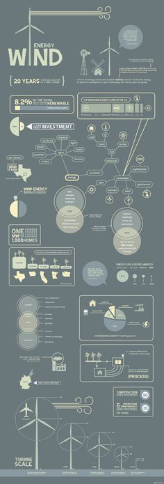Wind Energy Infographic - go font yourself.