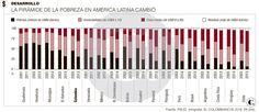 Clase media, muy cerca de la pobreza en A. Latina