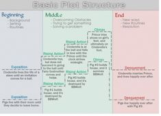 plot structure  - diagram basic fairy tales