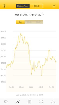 The latest Bitcoin Price Index is 1,081.16 USD http://www.coindesk.com/price/ via @CoinDesk App