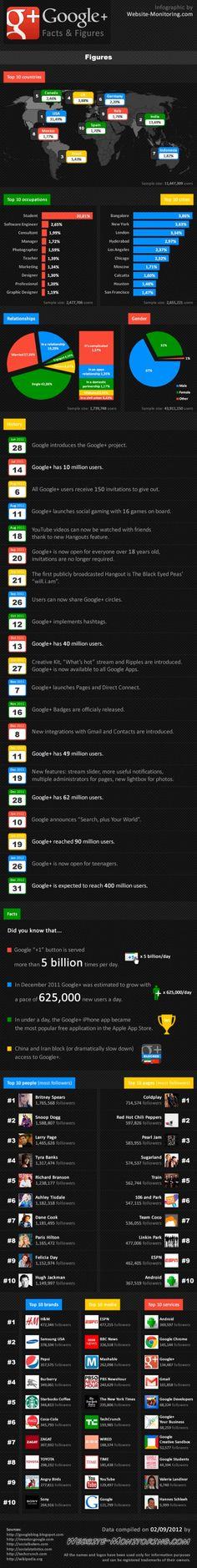 Google  y sus usuarios en cifras, la infografía de la semana