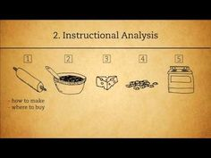 The ADDIE Analysis Phase-I found this video very informative on the Analysis phase of the ADDIE Model. If we want to understand how to ensure our learners understand our instruction, we must first analyze the design & take all aspects into consideration. Training And Development, Design Development, First Principle, Learning Theory, Design Theory, Instructional Design, Learning Environments, Educational Technology, Design Process