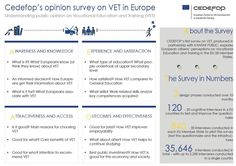 Opinion survey on vocational education and training in Europe | Cedefop