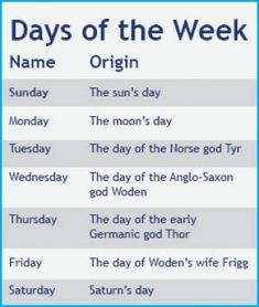 The days of the week are named after solar deities--Roman