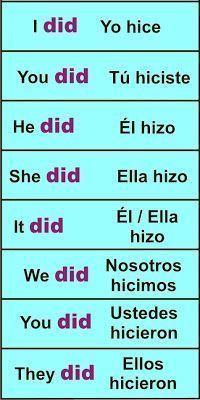 Verbo TO DO – Hacer | Aprender Inglés Fácil | https://lomejordelaweb.es/