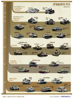 infographics / world of war / Military 육군의 선봉대, 제1차 세계대전 이후 전차(戰車)의 역사