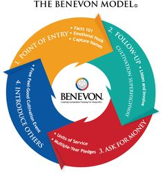 The Benevon Model is a mission-centered, four-step, circular process for raising sustainable funding from individual donors. When customized to your nonprofit organization and implemented over time, your organization will systematically engage and develop lifelong relationships with donors who truly understand and support your work. This highly structured non profit fundraising system has been implemented successfully by over 3,000 nonprofit organizations of all types and sizes.