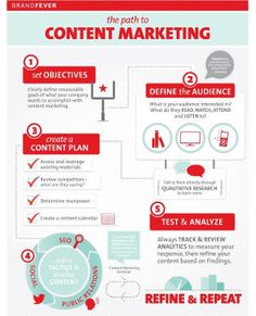 How to Save Your Digital Marketing Strategy using Content Marketing Digital Marketing Strategy, Marketing Mail, Marketing Trends, Marketing Plan, Inbound Marketing, Marketing Tools, Business Marketing, Internet Marketing, Online Marketing
