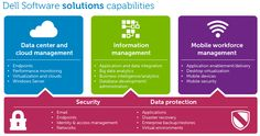 Simplify IT, reduce risk and accelerate results. Dell Software offers solutions in 5 key areas: 1) Data center and cloud mgmt, 2) Info mgmt, 3) Mobile workforce mgmt, 4) Security and 5) Data protection. See more at http://www.dell.com/learn/us/en/555/software