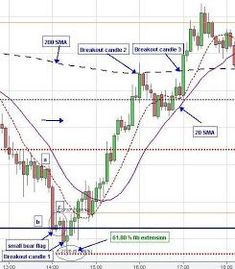 Price Rejection/ Breakout