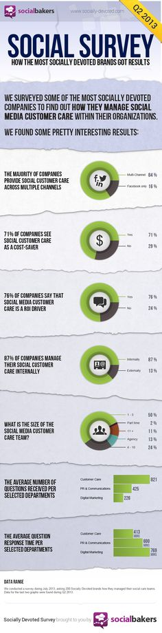 A következő infografika azt mutatja meg, melyek azok a vállalatok, melyek sikeresen áthelyezték a vevőkkel való kapcsolattartást, ügyfélszolgálatot és törődést a közösségi média területeire.   Mi a közös bennük? Hogyan viselkednek a platformokon? A közösségi médián...