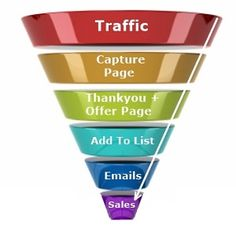 How to build your own sales funnel ..