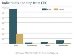 New CEOs: The Diversification of the Corner Office (click thru for analysis)