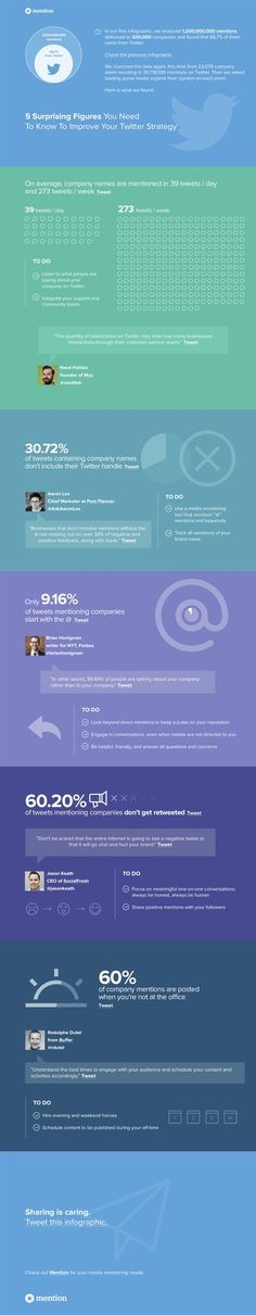 [Infographic] 5 Surprising Figures you Need to Know to Improve your Twitter Strategy  Via @mention