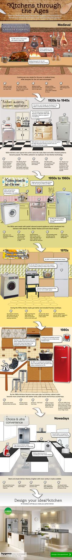 Homebase evolution of the kitchen through the ages infographic