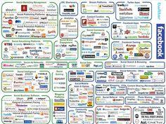 Confuso, muy confuso. Definir objetivos y asignar presupuestos para realizar campañas de marketing en los nuevos entornos digitales, en especial en las redes sociales, es una tarea complicada cuando no imposible