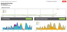Keywords, Potential Reach, Potential Impressions and Total Results
