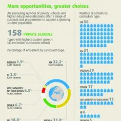 This infographic takes a look at the education sector in Dubai, which reflects the diversity of its residents.