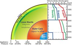 Liquid acoustics half way to the Earth's core | Geology Page