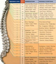 Great chart describing how the spine can be the root of many symptoms.