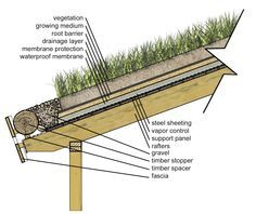 norwegian grass roof shed building plans - Google Search