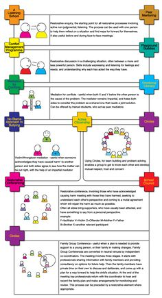 Restorative Approaches | Transforming Conflict. Pinned by Pediatric Therapeutic Services, Inc. Check out our blog at pediatrictherapeuticservices.wordpress.com