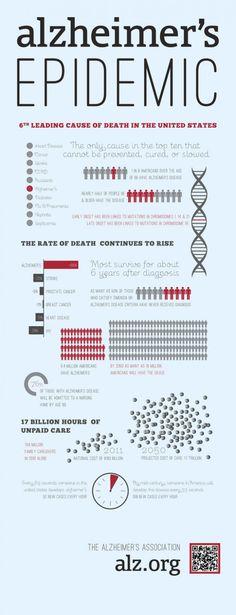 Alzheimer's disease epidemic info graphic
