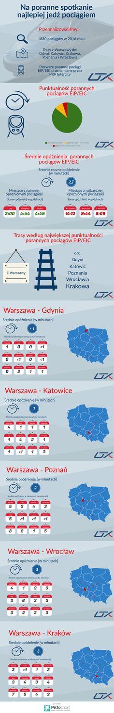 Poranne pociągi najwyższych kategorii, jadące z Warszawy do Gdyni, Katowic, Krakowa, Poznania i Wrocławia są z reguły bardzo punktualne