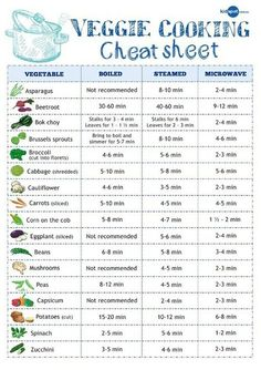 ways to cook veggies - Good info...except that I always broil asparagus, which is apparently not recommended. :) MK