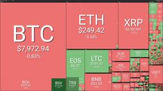 Sunday, May 26 — most of the top 20 cryptocurrencies are reporting moderate losses on the day by press time, as bitcoin (BTC) falls under the $8,000 mark again.Market visualization courtesy of Coin360Bitcoin is down less than one percent on the day, trading at $7,990 at press time, according ...