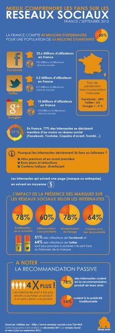 Infographie sur le blog de semply social sur les réseaux sociaux