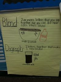 Blends and Digraphs Chart, nice way to explain the difference!
