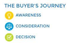 Entendendo a nova jornada de compra do cliente e como o #marketingdeconteúdo se encaixa nessa estratégia