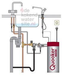 Aansluiten Quooker Solo kranen met Combi boiler